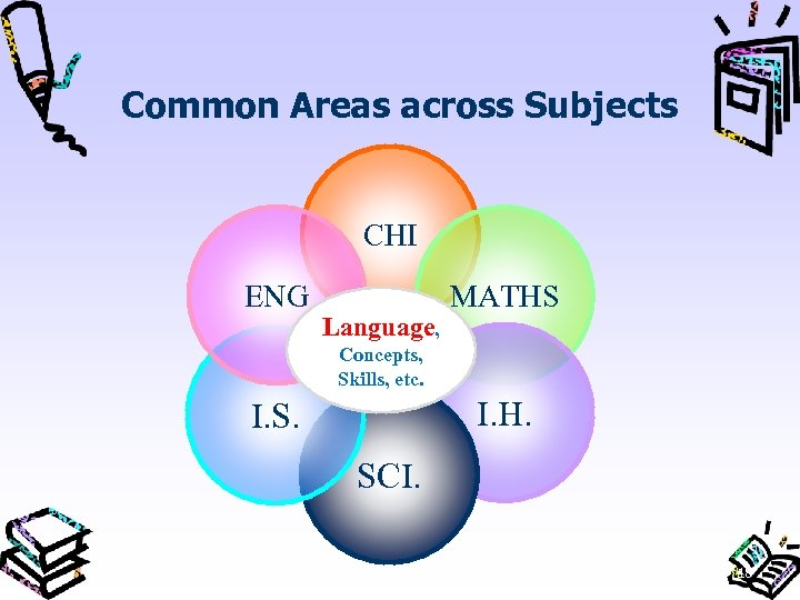 Common Areas across Subjects CHI ENG Language, MATHS Concepts, Skills, etc. I. H. I.