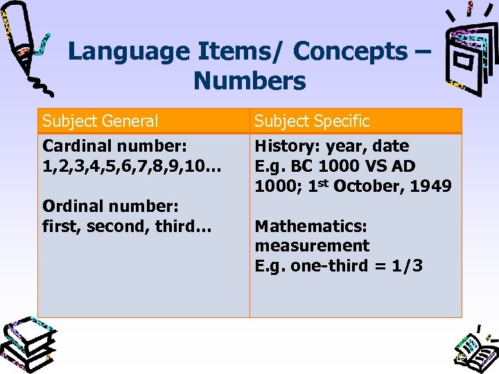 Language Items/ Concepts – Numbers Subject General Cardinal number: 1, 2, 3, 4, 5,