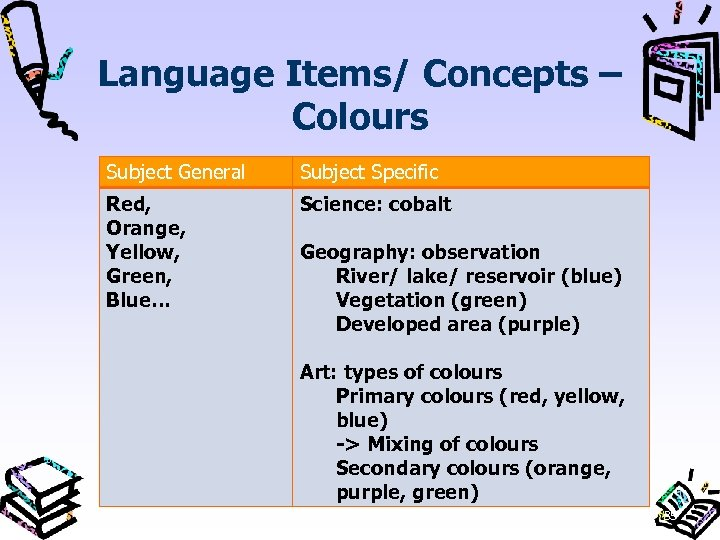 Language Items/ Concepts – Colours Subject General Subject Specific Red, Orange, Yellow, Green, Blue…