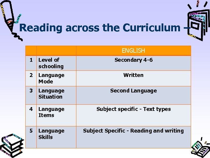Reading across the Curriculum – ENGLISH 1 Level of schooling Secondary 4 6 2