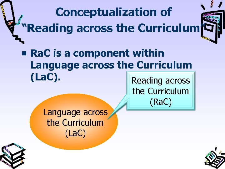 "Conceptualization of ""Reading across the Curriculum"" Ra. C is a component within Language across"