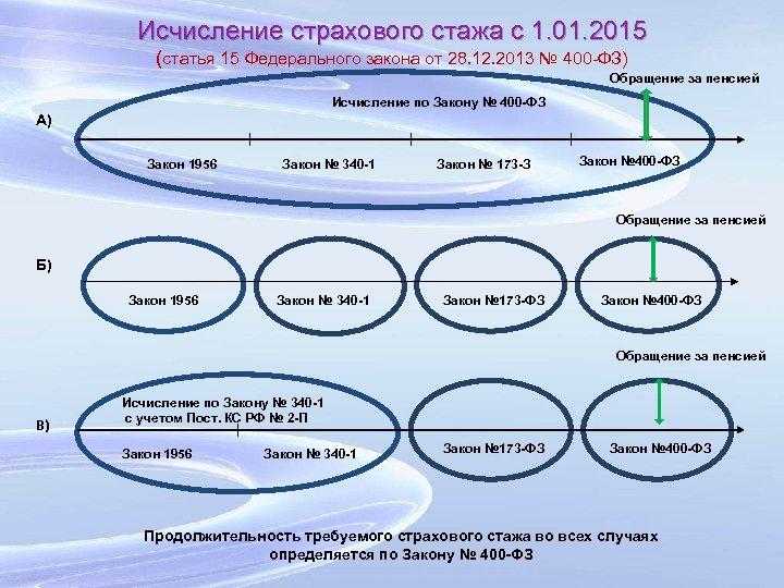 Исчисление страхового стажа с 1. 01. 2015 (статья 15 Федерального закона от 28. 12.