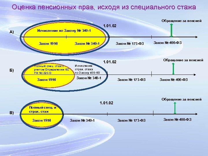 Оценка пенсионных прав, исходя из специального стажа Обращение за пенсией 1. 02 А) Исчисление