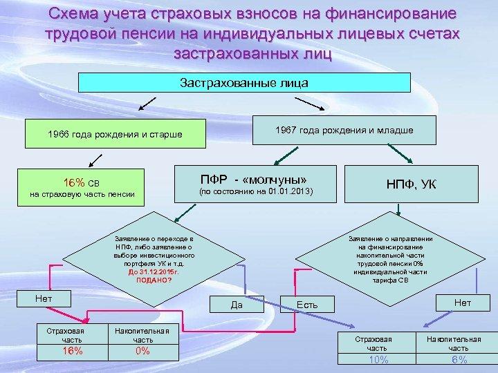 Схема учета страховых взносов на финансирование трудовой пенсии на индивидуальных лицевых счетах застрахованных лиц