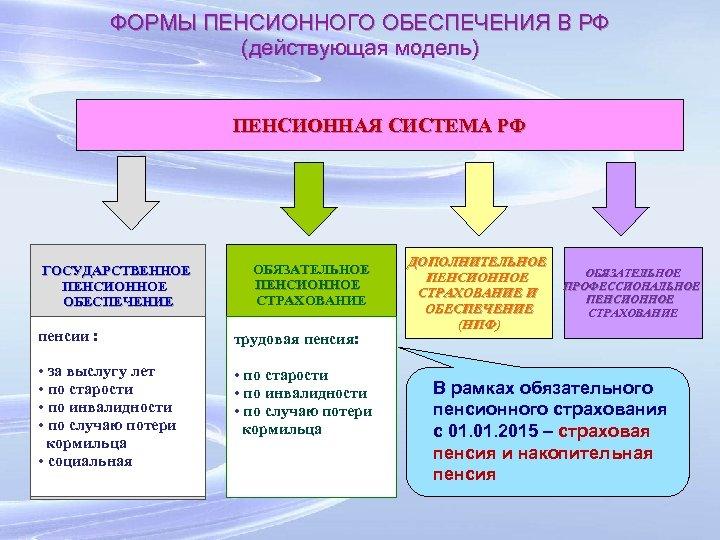 ФОРМЫ ПЕНСИОННОГО ОБЕСПЕЧЕНИЯ В РФ (действующая модель) ПЕНСИОННАЯ СИСТЕМА РФ ГОСУДАРСТВЕННОЕ ПЕНСИОННОЕ ОБЕСПЕЧЕНИЕ ОБЯЗАТЕЛЬНОЕ