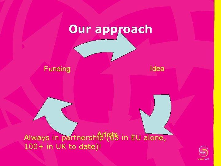 Our approach Funding Idea Artists Always in partnership (65 in EU alone, 100+ in