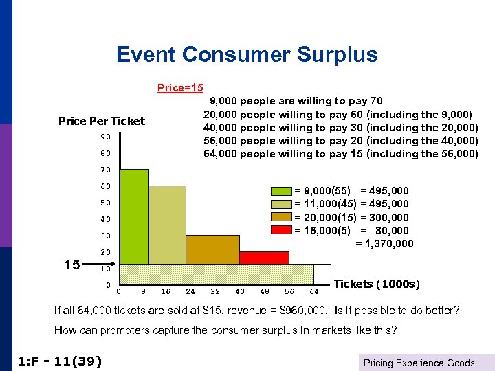 Event Consumer Surplus Price=15 9, 000 people are willing to pay 70 20, 000