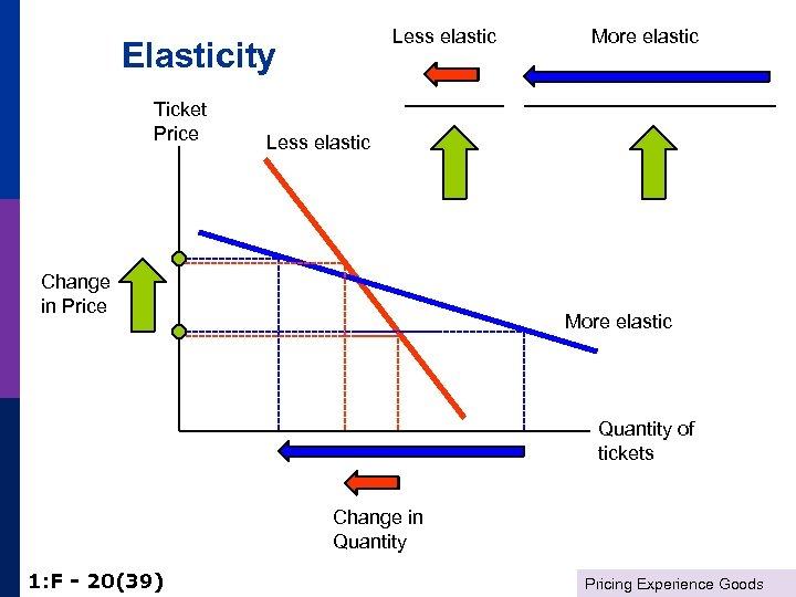 Less elastic Elasticity Ticket Price More elastic Less elastic Change in Price More elastic