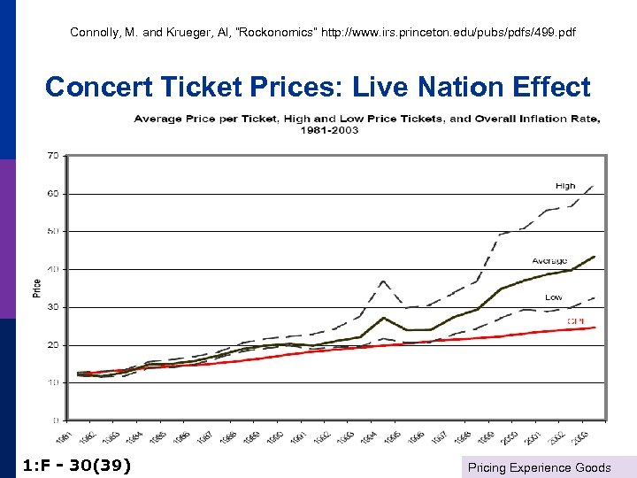 "Connolly, M. and Krueger, Al, ""Rockonomics"" http: //www. irs. princeton. edu/pubs/pdfs/499. pdf Concert Ticket"