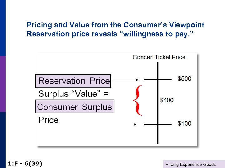 """Pricing and Value from the Consumer's Viewpoint Reservation price reveals """"willingness to pay. """""""