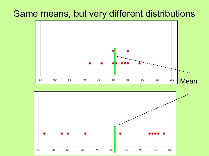 Same means, but very different distributions Mean