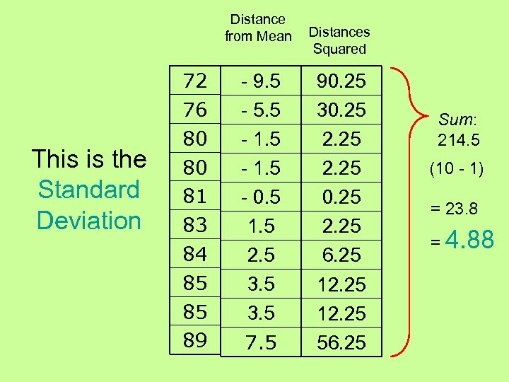Distance from Mean This is the Standard Deviation 72 76 80 80 81 83