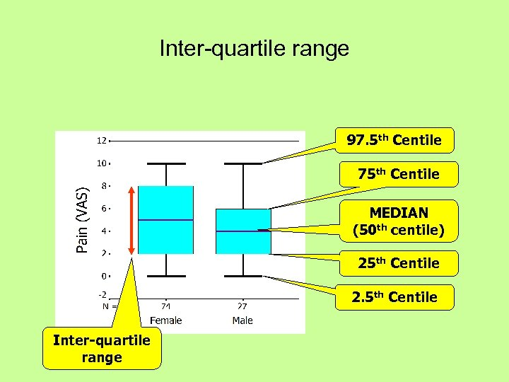 Inter-quartile range 97. 5 th Centile 75 th Centile MEDIAN (50 th centile) 25