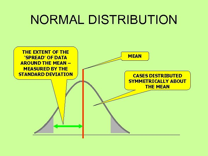 NORMAL DISTRIBUTION THE EXTENT OF THE 'SPREAD' OF DATA AROUND THE MEAN – MEASURED