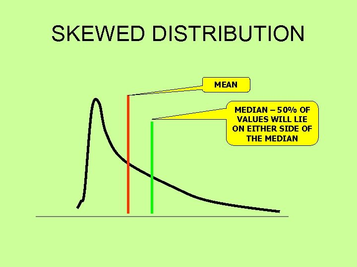 SKEWED DISTRIBUTION MEAN MEDIAN – 50% OF VALUES WILL LIE ON EITHER SIDE OF