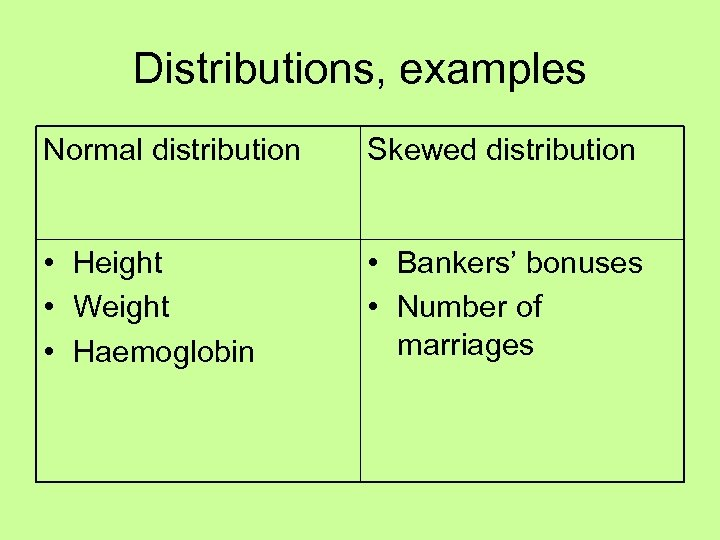 Distributions, examples Normal distribution Skewed distribution • Height • Weight • Haemoglobin • Bankers'