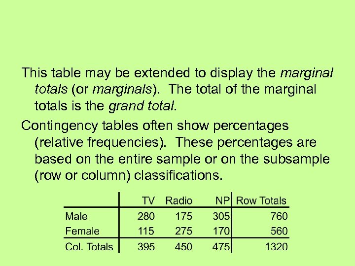 This table may be extended to display the marginal totals (or marginals). The total