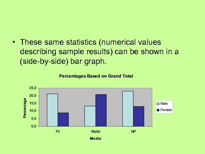 • These same statistics (numerical values describing sample results) can be shown in