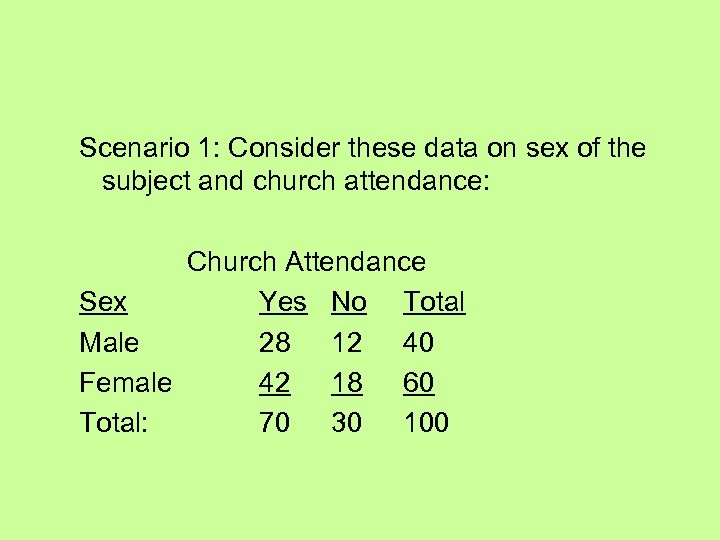 Scenario 1: Consider these data on sex of the subject and church attendance: Church
