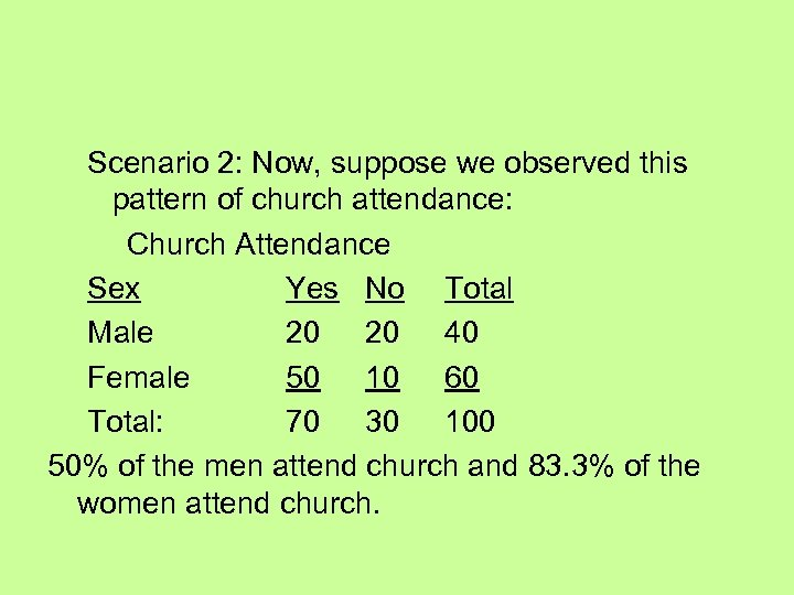 Scenario 2: Now, suppose we observed this pattern of church attendance: Church Attendance Sex