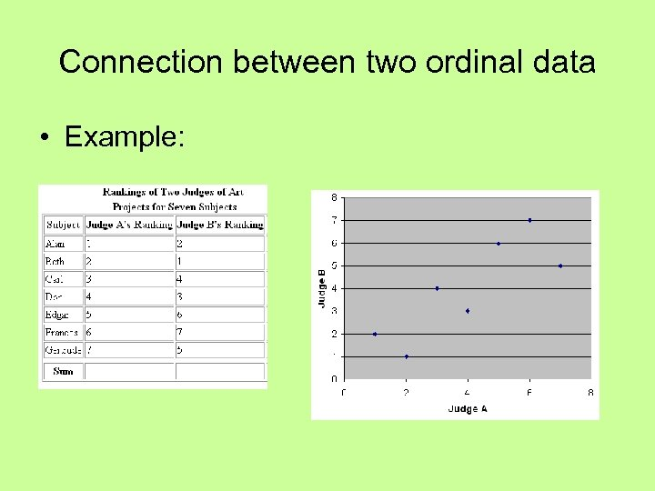 Connection between two ordinal data • Example: