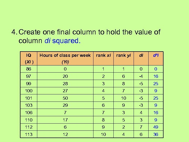 4. Create one final column to hold the value of column di squared. IQ