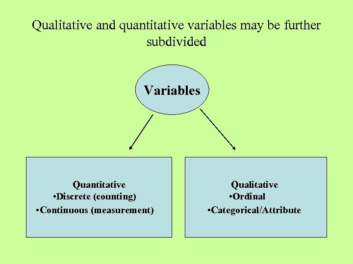 Qualitative and quantitative variables may be further subdivided Variables Quantitative • Discrete (counting) •