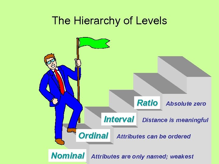 The Hierarchy of Levels Ratio Interval Ordinal Nominal Absolute zero Distance is meaningful Attributes