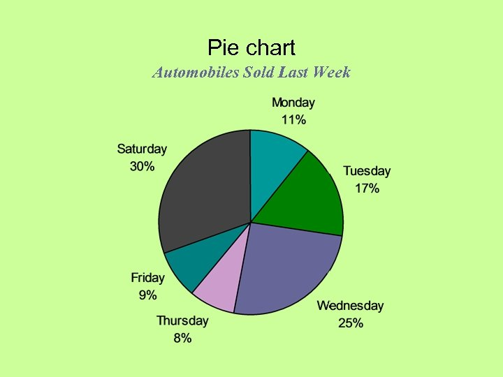 Pie chart Automobiles Sold Last Week