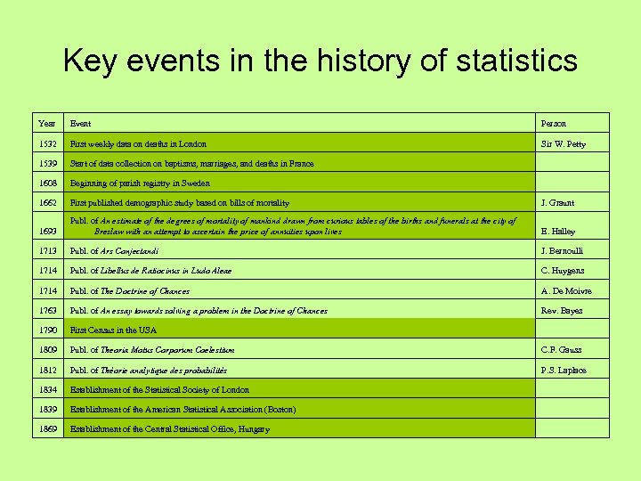 Key events in the history of statistics Year Event Person 1532 First weekly data