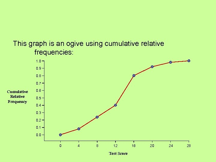 This graph is an ogive using cumulative relative frequencies: 1. 0 0. 9 0.