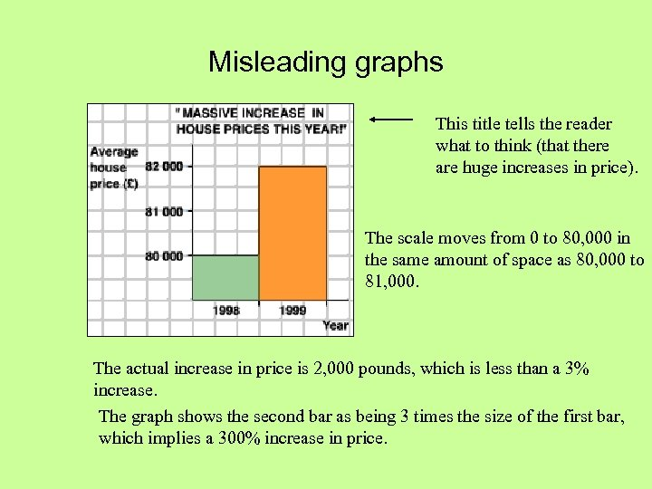 Misleading graphs This title tells the reader what to think (that there are huge