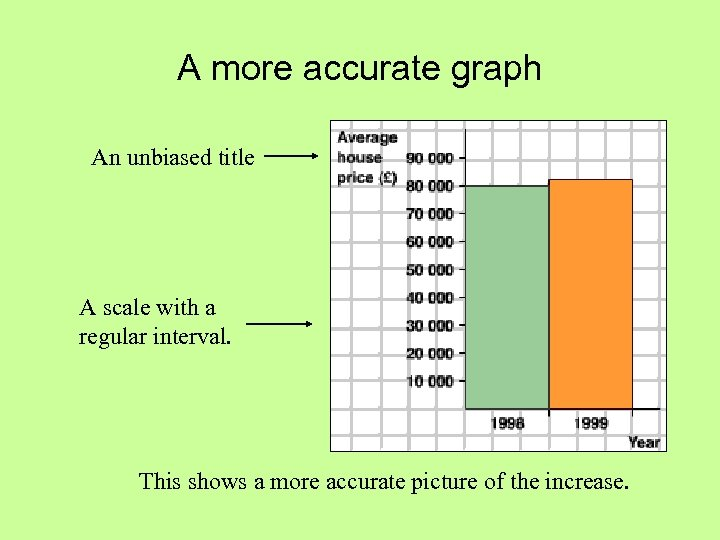 A more accurate graph An unbiased title A scale with a regular interval. This