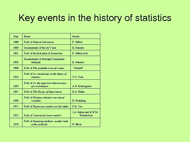 Key events in the history of statistics Year Event Person 1889 Publ. of Natural