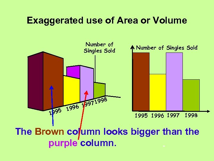 Exaggerated use of Area or Volume Number of Singles Sold 96 5 19 199