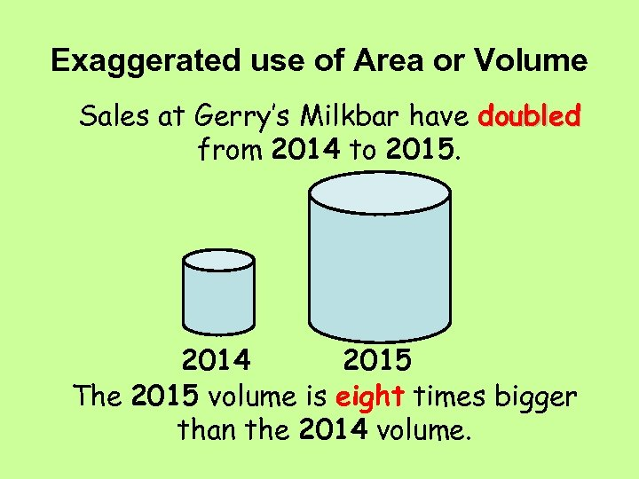 Exaggerated use of Area or Volume Sales at Gerry's Milkbar have doubled from 2014