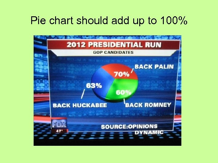 Pie chart should add up to 100%