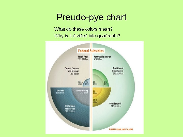 Preudo-pye chart What do these colors mean? Why is it divided into quadrants?