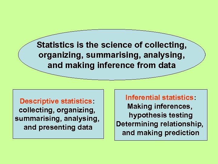 Statistics is the science of collecting, organizing, summarising, analysing, and making inference from data