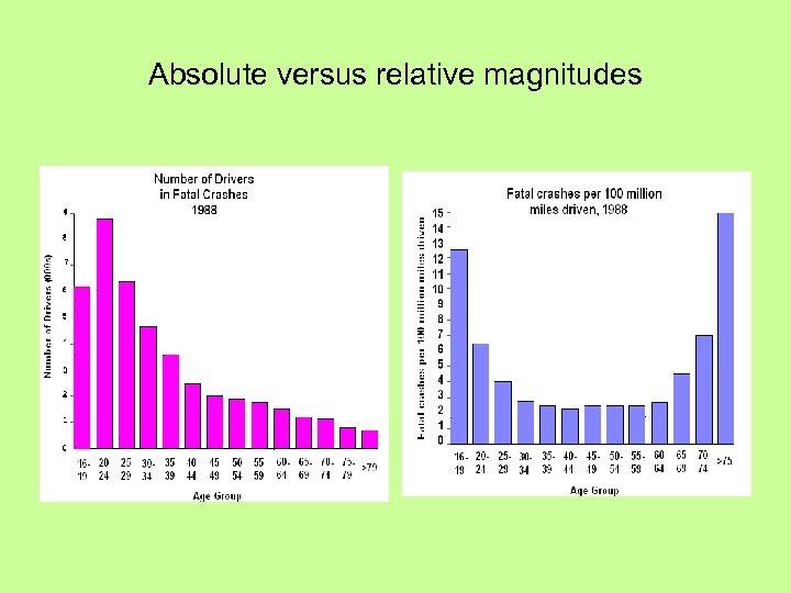 Absolute versus relative magnitudes