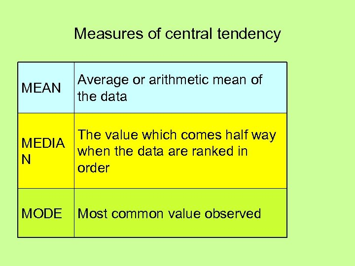 Measures of central tendency MEAN Average or arithmetic mean of the data The value