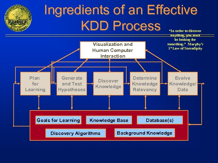 "Ingredients of an Effective KDD Process ""In order to discover anything, you must be"