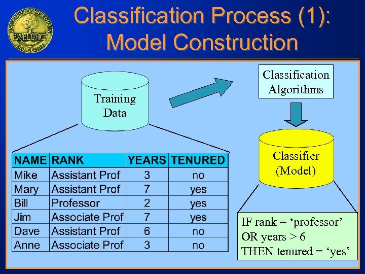 Classification Process (1): Model Construction Training Data Classification Algorithms Classifier (Model) IF rank =