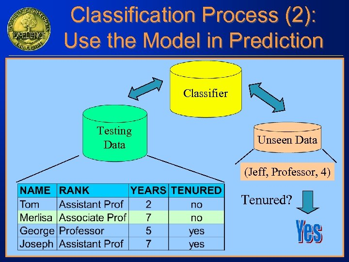 Classification Process (2): Use the Model in Prediction Classifier Testing Data Unseen Data (Jeff,