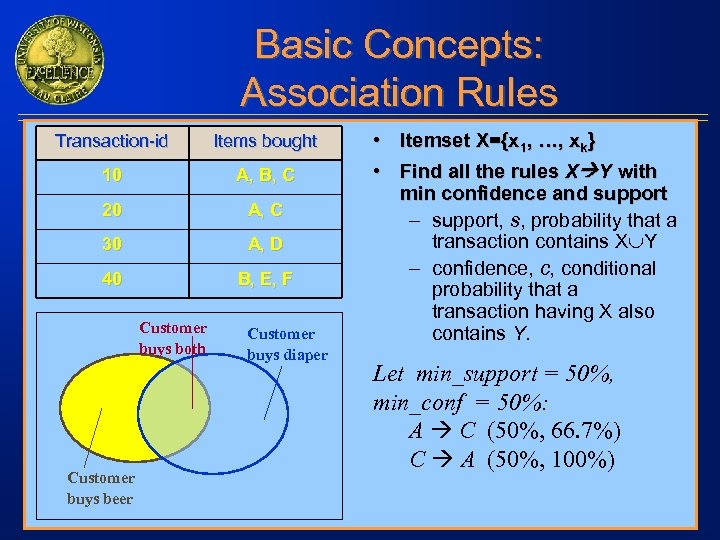 Basic Concepts: Association Rules Transaction-id Items bought 10 A, B, C 20 A, C