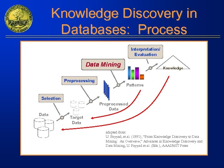 Knowledge Discovery in Databases: Process Interpretation/ Evaluation Data Mining Preprocessing Knowledge Patterns Selection Preprocessed