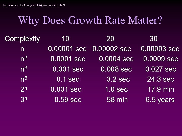 Introduction to Analysis of Algorithms / Slide 3 Why Does Growth Rate Matter? Complexity