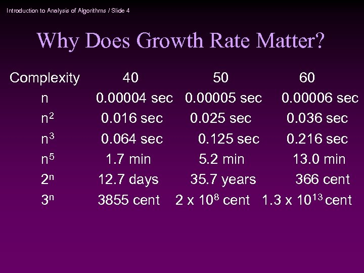 Introduction to Analysis of Algorithms / Slide 4 Why Does Growth Rate Matter? Complexity