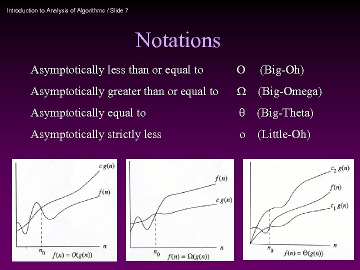 Introduction to Analysis of Algorithms / Slide 7 Notations Asymptotically less than or equal