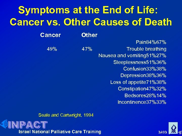 Symptoms at the End of Life: Cancer vs. Other Causes of Death Cancer 49%